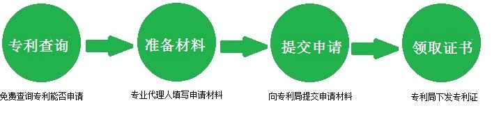 实用新型专利申请流程