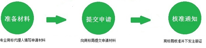 补发商标注册证流程