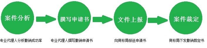 商标撤三流程