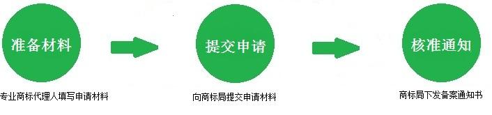 商标许可备案流程