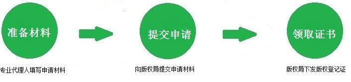 软件著作权登记流程