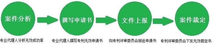 专利无效申请流程