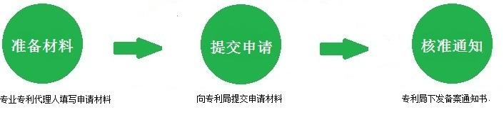专利许可备案流程