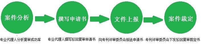 专利复审流程