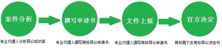 商标异议流程